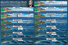 Wind Force Scale Poster